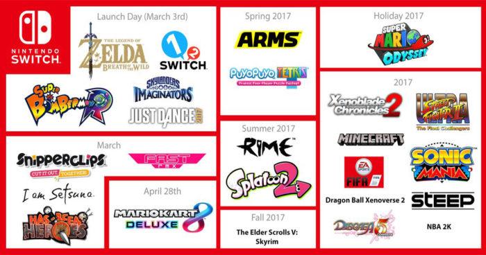 Nintendo Switch: Le nombre de jeux en développement a été mis à jour et il a beaucoup augmenté!
