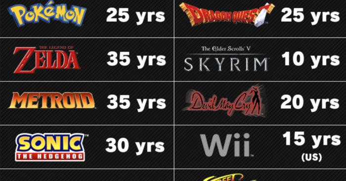 Plusieurs franchises et consoles qui fêtent leur anniversaire en 2021